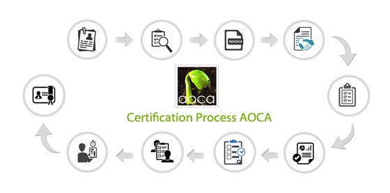 APOF Organic Certification Process